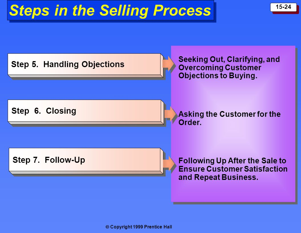  Copyright 1999 Prentice Hall 15-24 Step 5.Handling Objections Step 6.