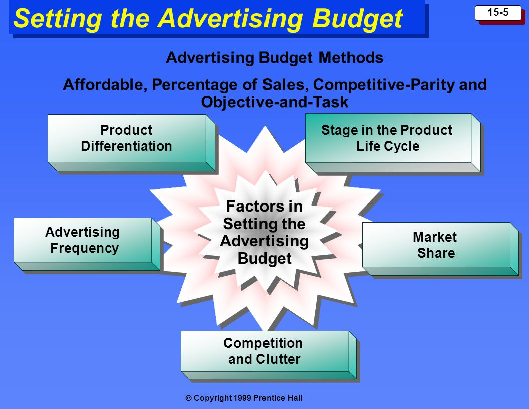 Copyright 1999 Prentice Hall 15-5 Setting the Advertising Budget Stage in the Product Life Cycle Stage in the Product Life Cycle Competition and Clutter Competition and Clutter Market Share Market Share Advertising Frequency Advertising Frequency Product Differentiation Product Differentiation Factors in Setting the Advertising Budget Advertising Budget Methods Affordable, Percentage of Sales, Competitive-Parity and Objective-and-Task