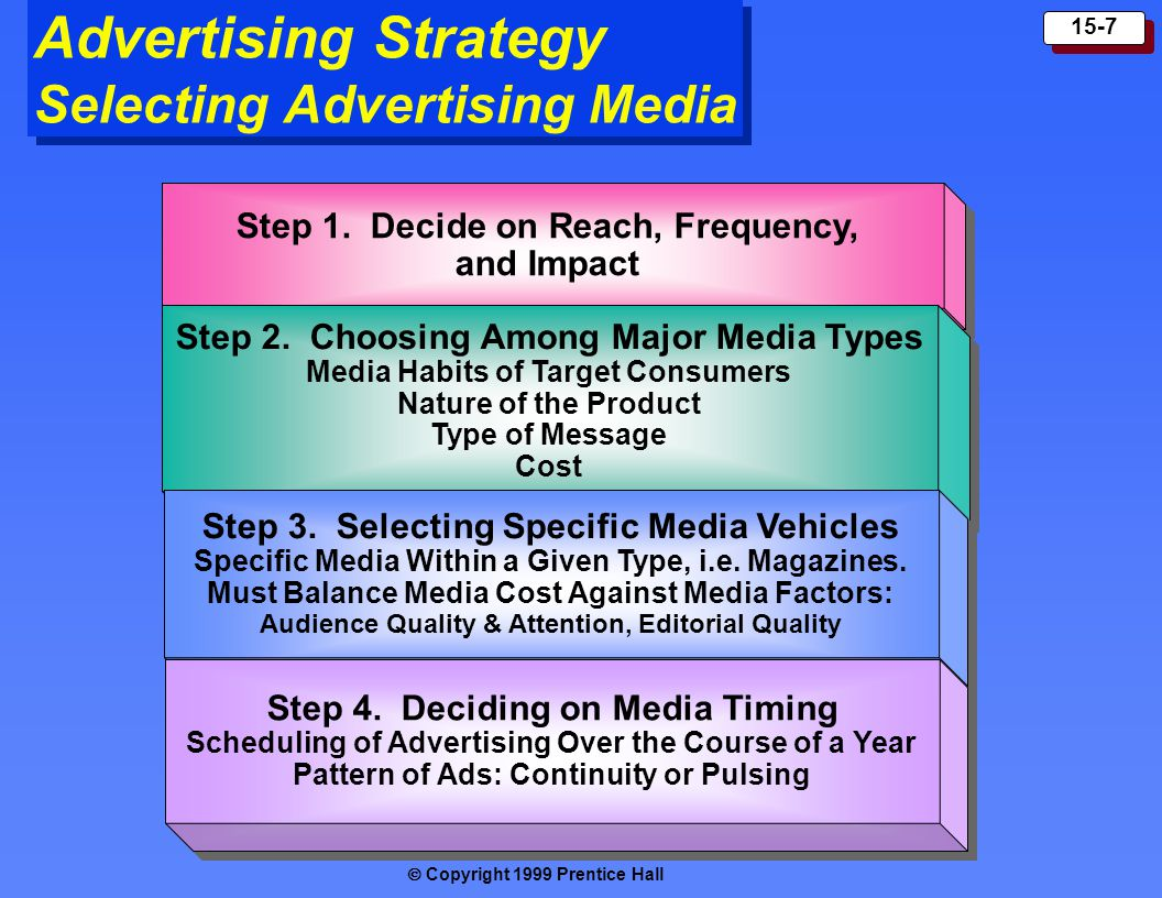  Copyright 1999 Prentice Hall 15-7 Advertising Strategy Selecting Advertising Media Step 1.