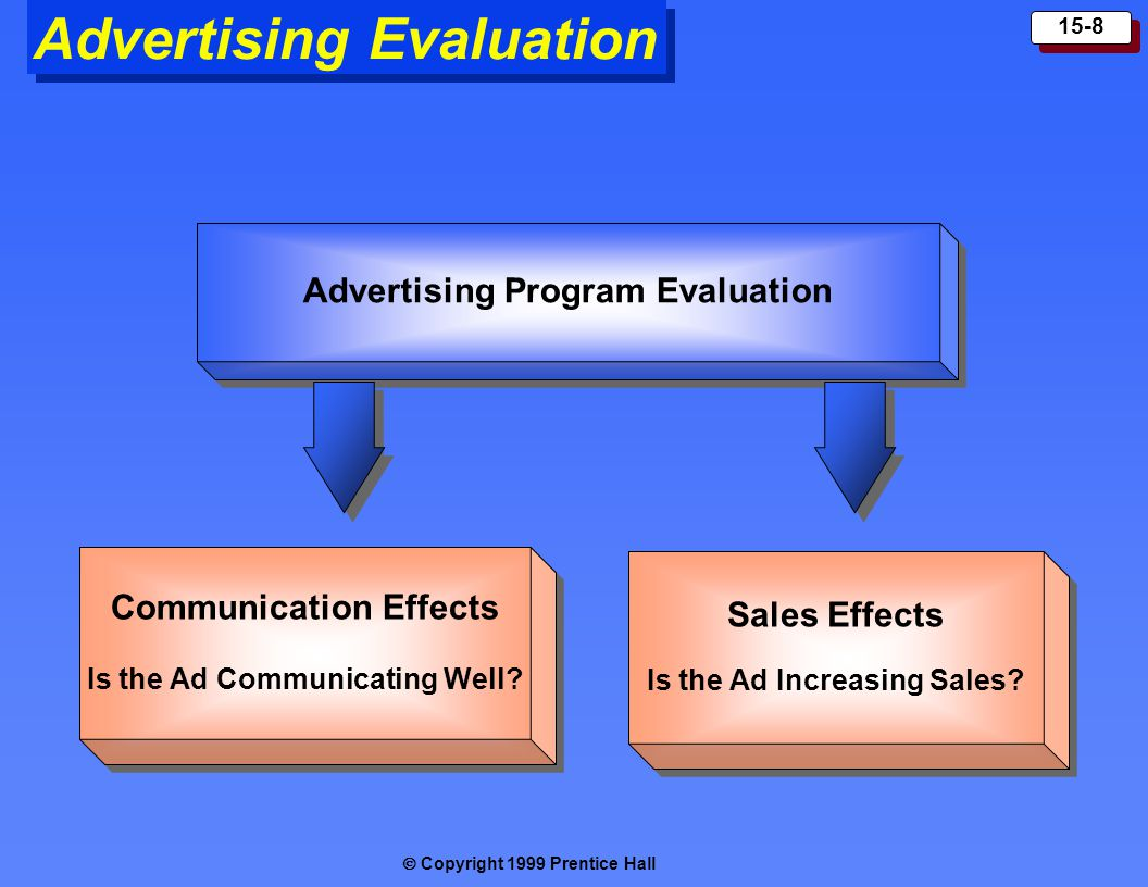  Copyright 1999 Prentice Hall 15-8 Advertising Evaluation Communication Effects Is the Ad Communicating Well.