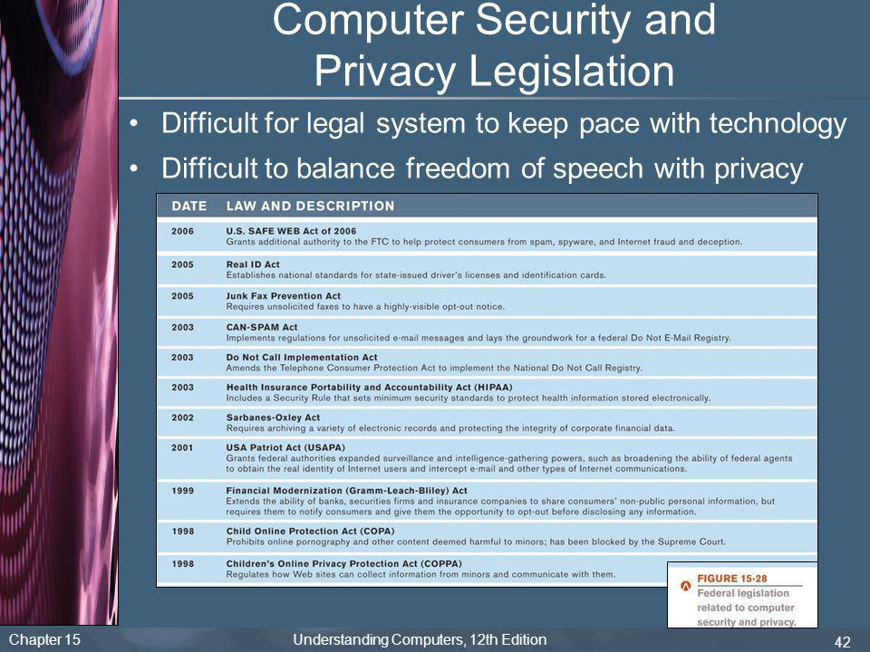 Chapter 15 Understanding Computers, 12th Edition 42 Computer Security and Privacy Legislation Difficult for legal system to keep pace with technology