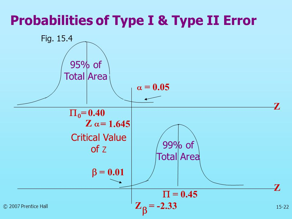 © 2007 Prentice Hall 15-22 Probabilities of Type I & Type II Error Fig. 15.4 99% of Total Area Critical Value of Z   = 0.40  = 0.45  = 0.01 = 1.64