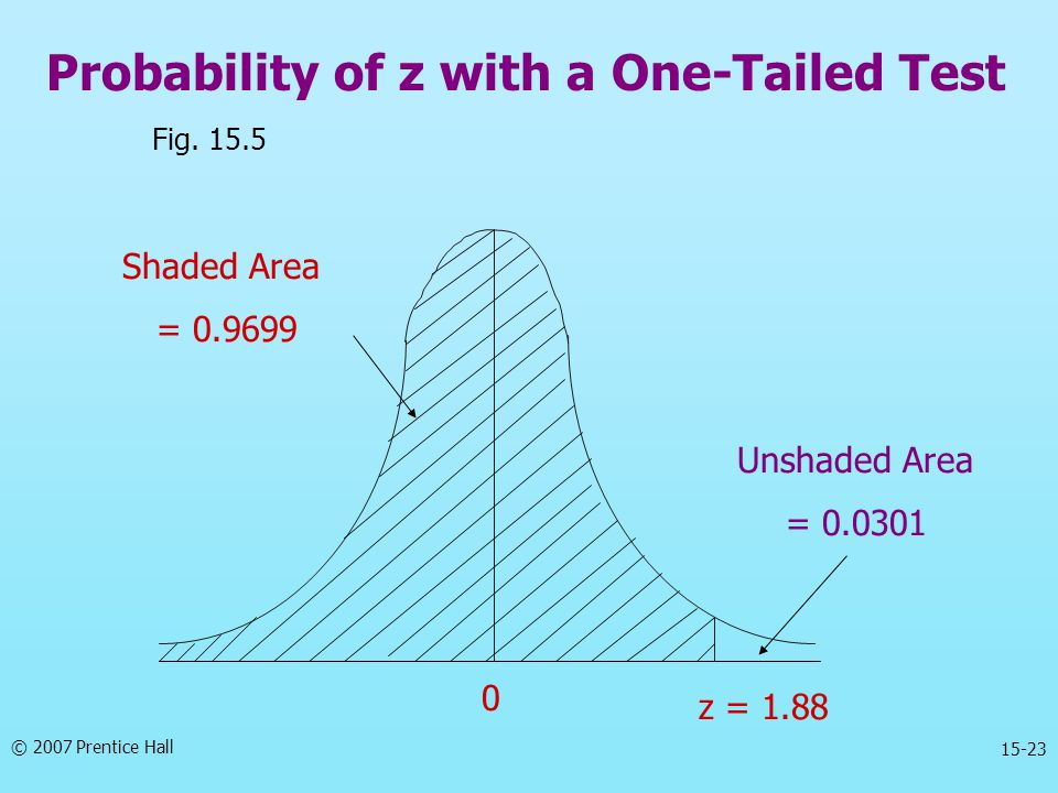 © 2007 Prentice Hall 15-23 Probability of z with a One-Tailed Test Unshaded Area = 0.0301 Fig. 15.5 Shaded Area = 0.9699 z = 1.88 0