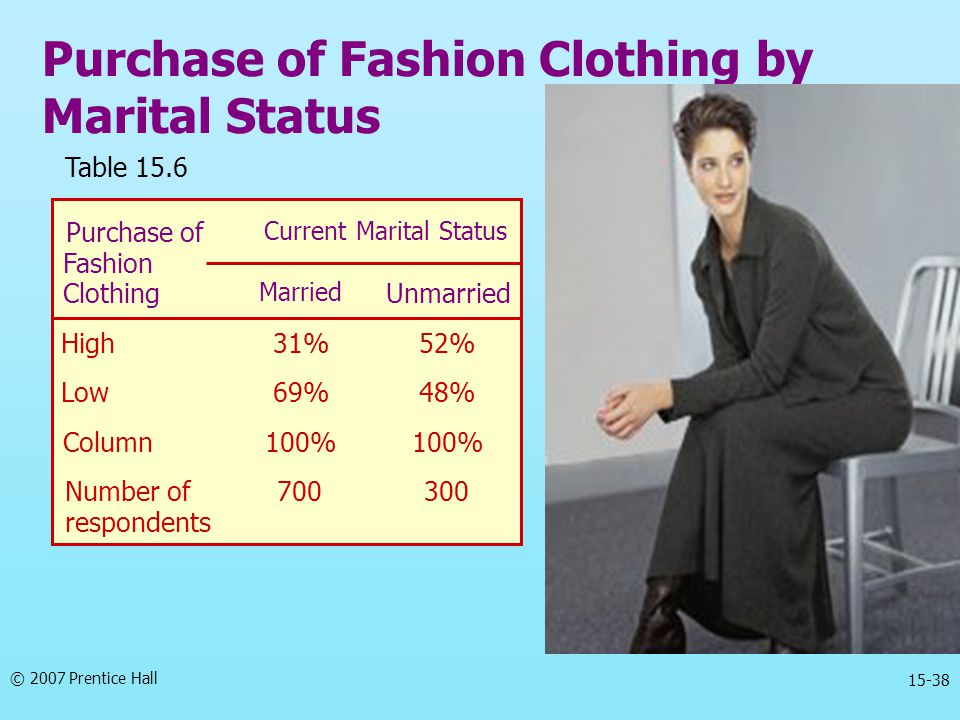 © 2007 Prentice Hall 15-38 Purchase of Fashion Clothing by Marital Status Table 15.6 Purchase of Fashion Current Marital Status Clothing Married Unmar