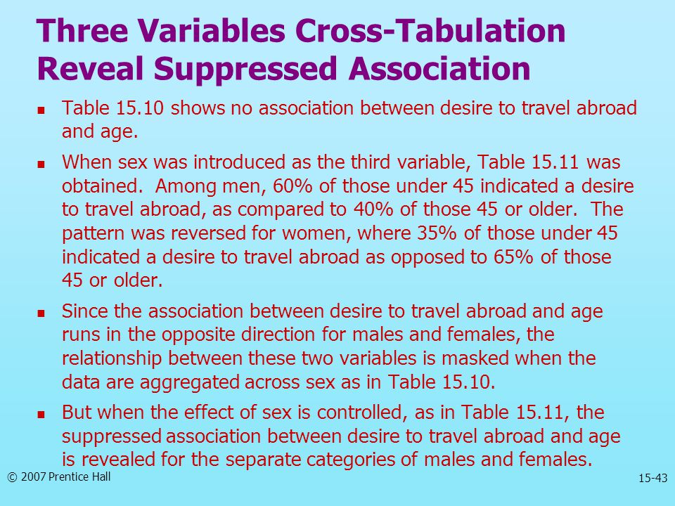 © 2007 Prentice Hall 15-43 Table 15.10 shows no association between desire to travel abroad and age. When sex was introduced as the third variable, Ta