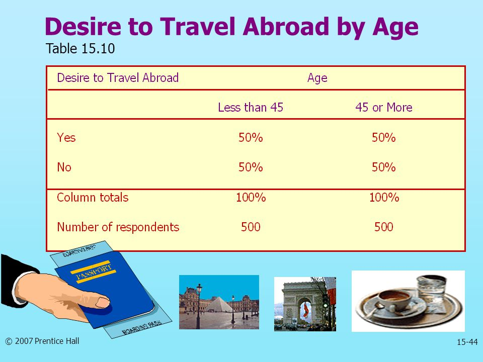 © 2007 Prentice Hall 15-44 Desire to Travel Abroad by Age Table 15.10