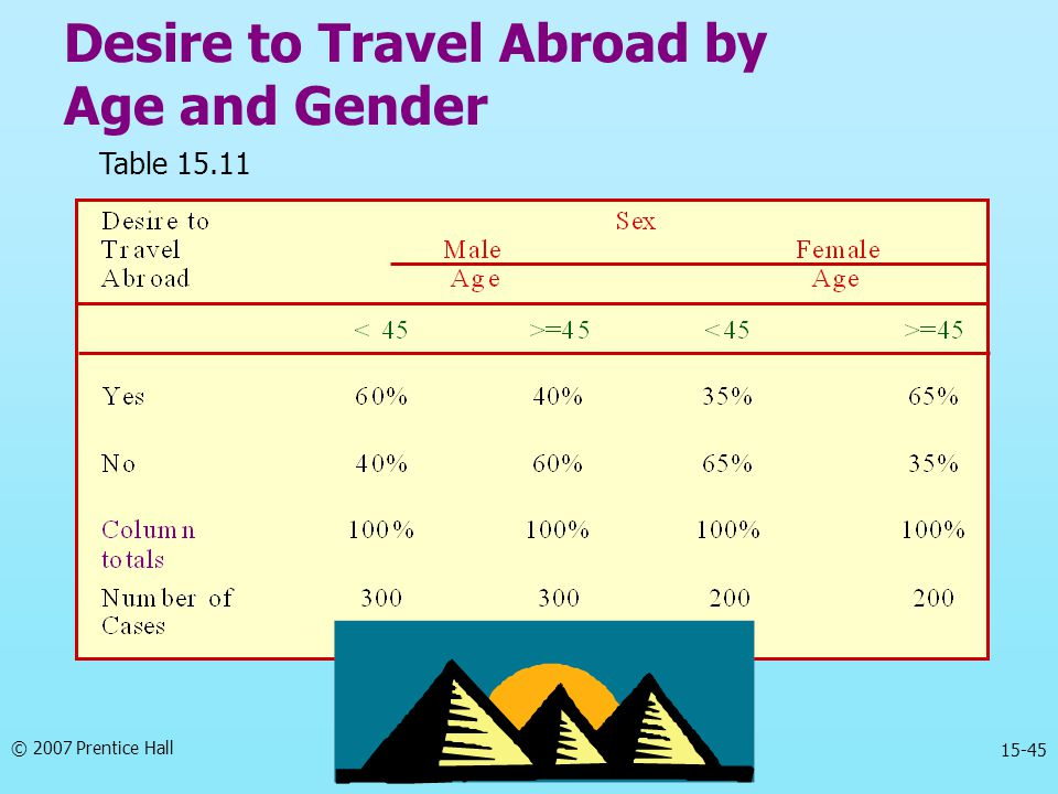 © 2007 Prentice Hall 15-45 Desire to Travel Abroad by Age and Gender Table 15.11