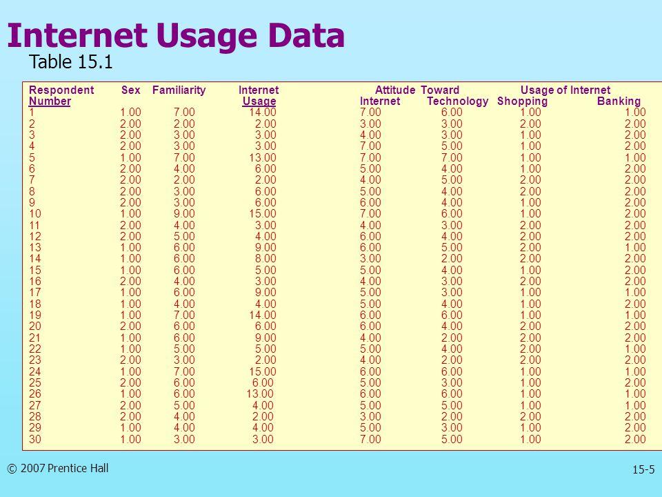 © 2007 Prentice Hall 15-5 Internet Usage Data Respondent Sex Familiarity Internet Attitude Toward Usage of Internet Number UsageInternetTechnology Shopping Banking 1 1.00 7.00 14.007.00 6.00 1.001.00 2 2.00 2.00 2.003.00 3.00 2.002.00 3 2.00 3.00 3.004.00 3.00 1.002.00 4 2.00 3.00 3.007.00 5.00 1.002.00 5 1.00 7.00 13.007.00 7.00 1.001.00 6 2.00 4.00 6.005.00 4.00 1.002.00 7 2.00 2.00 2.004.00 5.00 2.002.00 8 2.00 3.00 6.005.00 4.00 2.002.00 9 2.00 3.00 6.006.00 4.00 1.002.00 10 1.00 9.00 15.007.00 6.00 1.002.00 11 2.00 4.00 3.004.00 3.00 2.002.00 12 2.00 5.00 4.006.00 4.00 2.002.00 13 1.00 6.00 9.006.00 5.00 2.001.00 14 1.00 6.00 8.003.00 2.00 2.002.00 15 1.00 6.00 5.005.00 4.00 1.002.00 16 2.00 4.00 3.004.00 3.00 2.002.00 17 1.00 6.00 9.005.00 3.00 1.001.00 18 1.00 4.00 4.005.00 4.00 1.002.00 19 1.00 7.00 14.006.00 6.00 1.001.00 20 2.00 6.00 6.006.00 4.00 2.002.00 21 1.00 6.00 9.004.00 2.00 2.002.00 22 1.00 5.00 5.005.00 4.00 2.001.00 23 2.00 3.00 2.004.00 2.00 2.002.00 24 1.00 7.00 15.006.00 6.00 1.001.00 25 2.00 6.00 6.005.00 3.00 1.002.00 26 1.00 6.00 13.006.00 6.00 1.001.00 27 2.00 5.00 4.005.00 5.00 1.001.00 28 2.00 4.00 2.003.00 2.00 2.002.00 29 1.00 4.00 4.005.00 3.00 1.002.00 30 1.00 3.00 3.007.00 5.00 1.002.00 Table 15.1