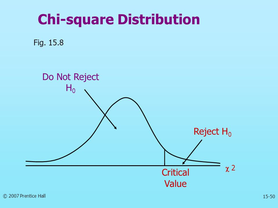 © 2007 Prentice Hall 15-50 Chi-square Distribution Fig. 15.8 Reject H 0 Do Not Reject H 0 Critical Value  2