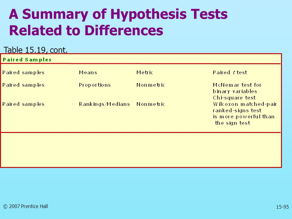 © 2007 Prentice Hall 15-95 A Summary of Hypothesis Tests Related to Differences Table 15.19, cont.