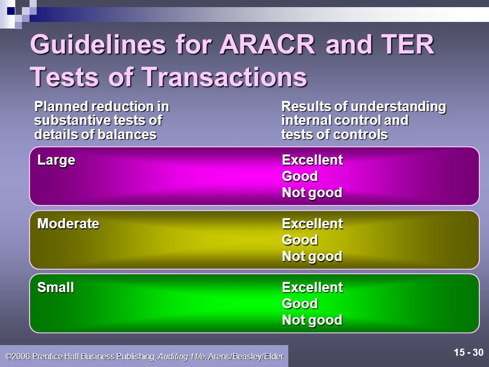 15 - 29 ©2006 Prentice Hall Business Publishing, Auditing 11/e, Arens/Beasley/Elder Guidelines for ARACR and TER Tests of Control Significance of the transactions and related account balances that the internal controls are intended to affect.