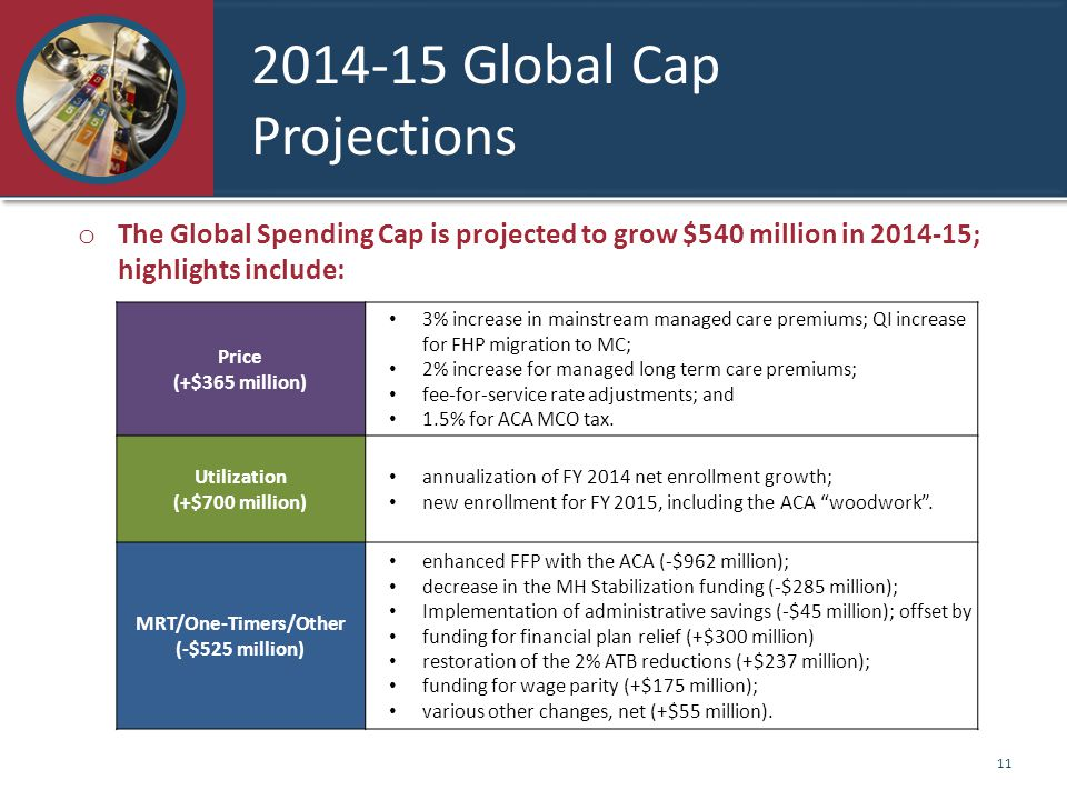 2014-15 Global Cap Projections Price (+$365 million) 3% increase in mainstream managed care premiums; QI increase for FHP migration to MC; 2% increase for managed long term care premiums; fee-for-service rate adjustments; and 1.5% for ACA MCO tax.