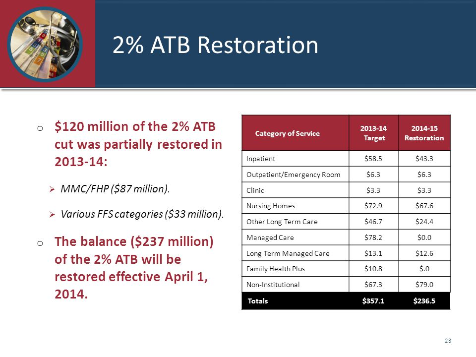2% ATB Restoration Category of Service 2013-14 Target 2014-15 Restoration Inpatient$58.5$43.3 Outpatient/Emergency Room$6.3 Clinic$3.3 Nursing Homes$72.9$67.6 Other Long Term Care$46.7$24.4 Managed Care$78.2$0.0 Long Term Managed Care$13.1$12.6 Family Health Plus$10.8$.0 Non-Institutional$67.3$79.0 Totals$357.1$236.5 o $120 million of the 2% ATB cut was partially restored in 2013-14:  MMC/FHP ($87 million).