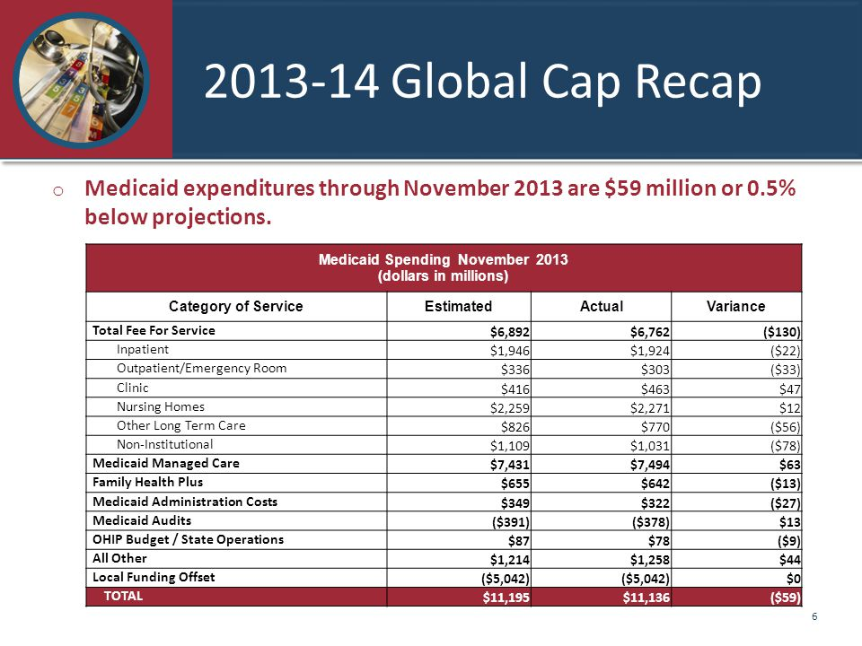 2013-14 Global Cap Recap o Medicaid expenditures through November 2013 are $59 million or 0.5% below projections.