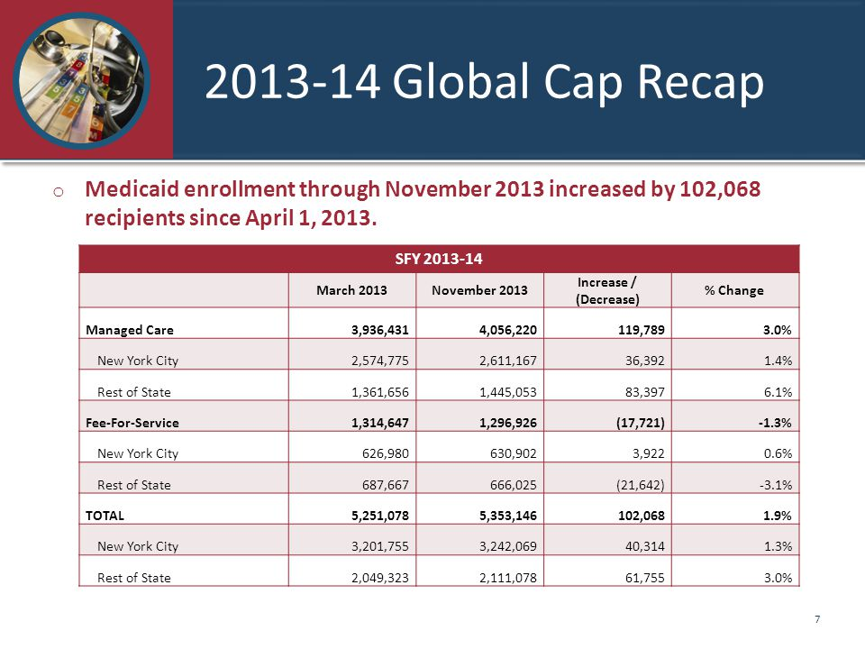 2013-14 Global Cap Recap SFY 2013-14 March 2013November 2013 Increase / (Decrease) % Change Managed Care 3,936,431 4,056,220 119,7893.0% New York City 2,574,775 2,611,167 36,3921.4% Rest of State 1,361,656 1,445,053 83,3976.1% Fee-For-Service 1,314,647 1,296,926(17,721)-1.3% New York City 626,980 630,902 3,9220.6% Rest of State 687,667 666,025(21,642)-3.1% TOTAL 5,251,078 5,353,146 102,0681.9% New York City 3,201,755 3,242,069 40,3141.3% Rest of State 2,049,323 2,111,078 61,7553.0% o Medicaid enrollment through November 2013 increased by 102,068 recipients since April 1, 2013.