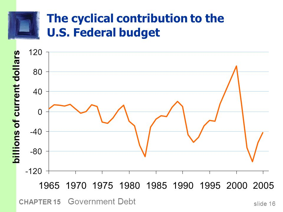 slide 16 CHAPTER 15 Government Debt The cyclical contribution to the U.S.
