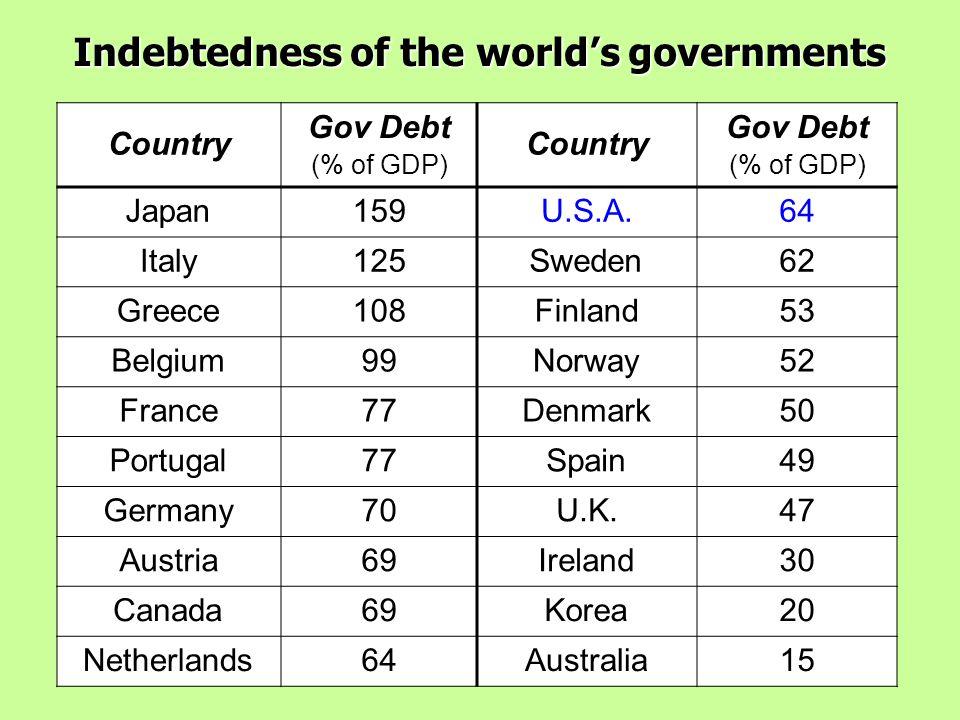 slide 3 CHAPTER 15 Government Debt Ratio of U.S.
