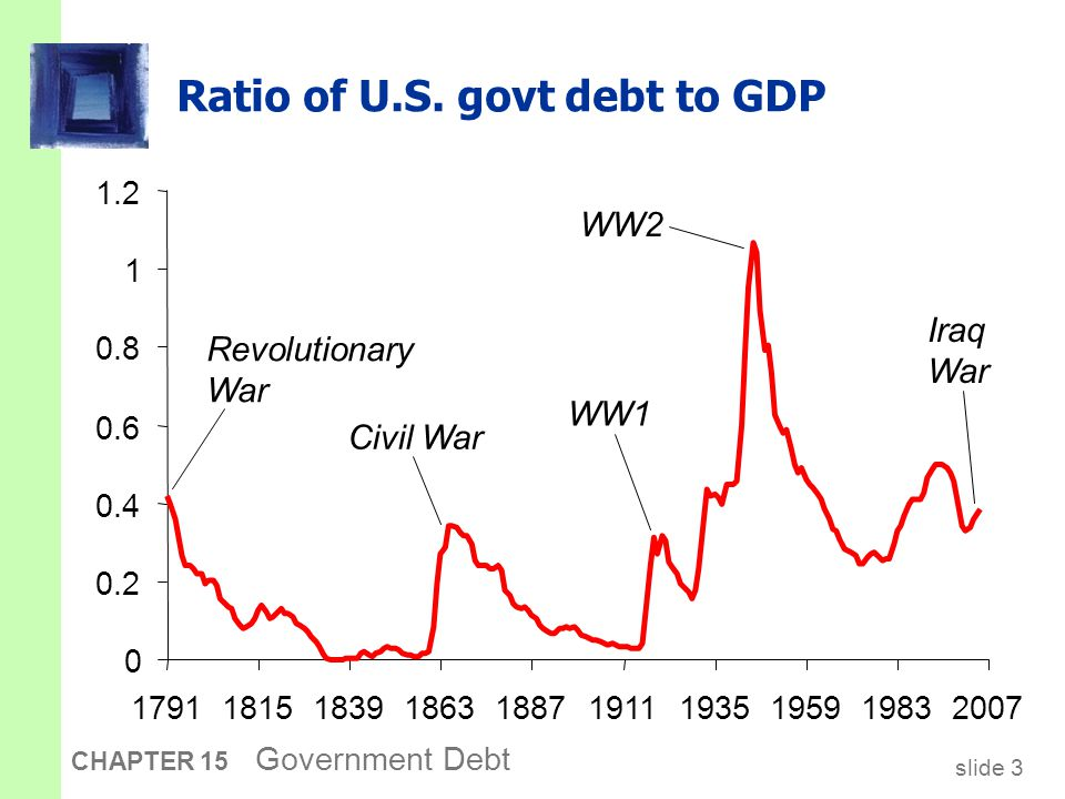 slide 3 CHAPTER 15 Government Debt Ratio of U.S.