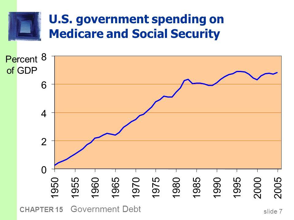 slide 7 CHAPTER 15 Government Debt U.S.