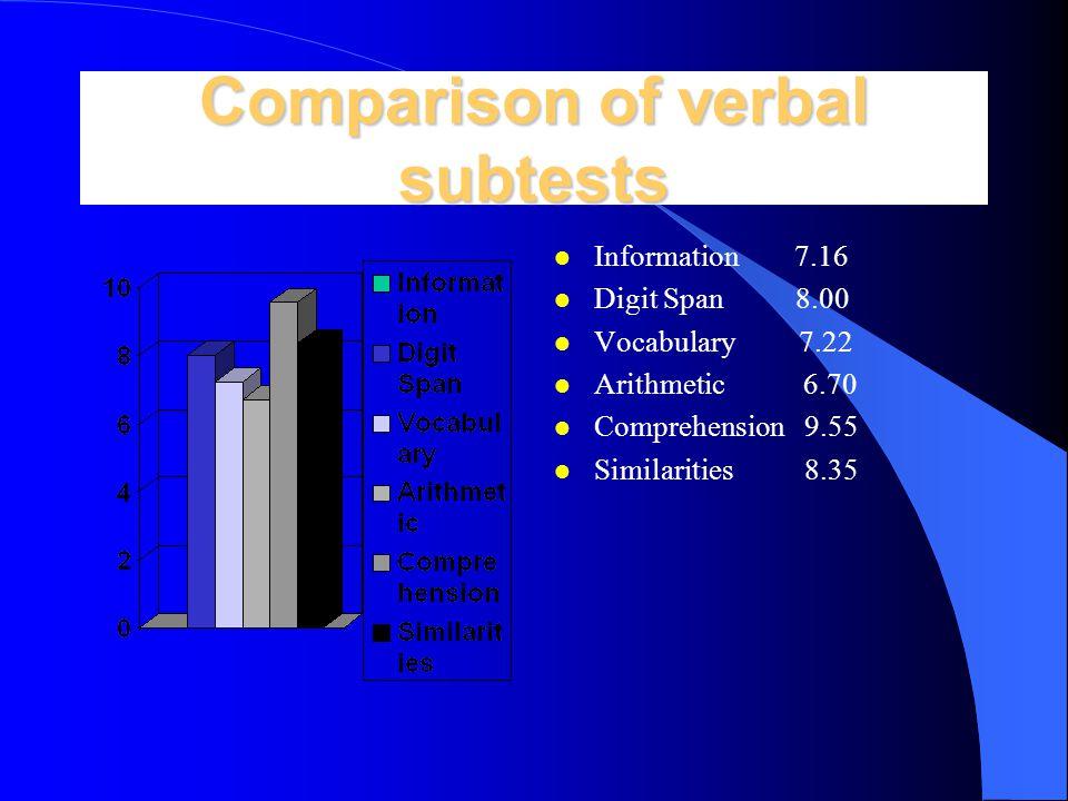 Data base l Overall potential l Significant differences using standard scores l VIQ-PIQ l subtests scores l factor scores l IQ-Achievement l Model-GED