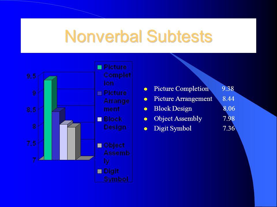 Comparison of verbal subtests l Information 7.16 l Digit Span 8.00 l Vocabulary 7.22 l Arithmetic 6.70 l Comprehension 9.55 l Similarities 8.35