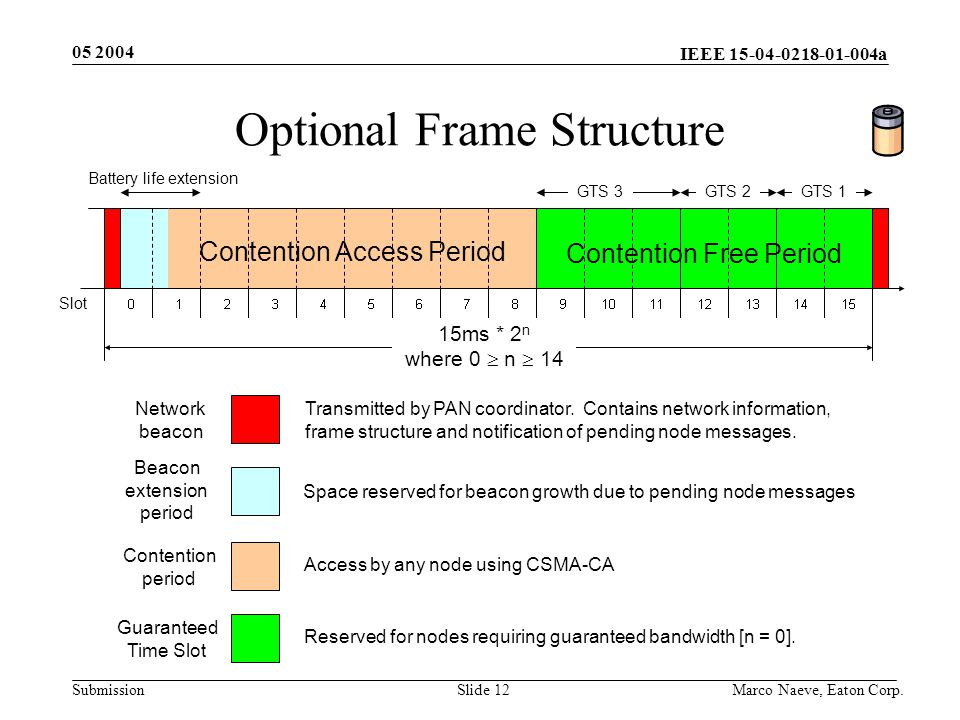 IEEE 15-04-0218-01-004a Submission 05 2004 Marco Naeve, Eaton Corp.Slide 12 Optional Frame Structure 15ms * 2 n where 0  n  14 GTS 3GTS 2 Network beacon Transmitted by PAN coordinator.