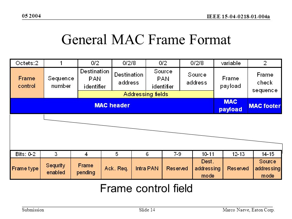 IEEE 15-04-0218-01-004a Submission 05 2004 Marco Naeve, Eaton Corp.Slide 14 General MAC Frame Format Frame control field