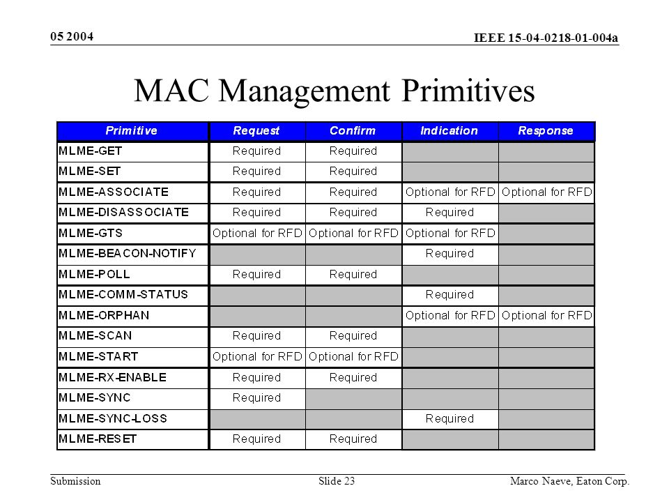 IEEE 15-04-0218-01-004a Submission 05 2004 Marco Naeve, Eaton Corp.Slide 23 MAC Management Primitives