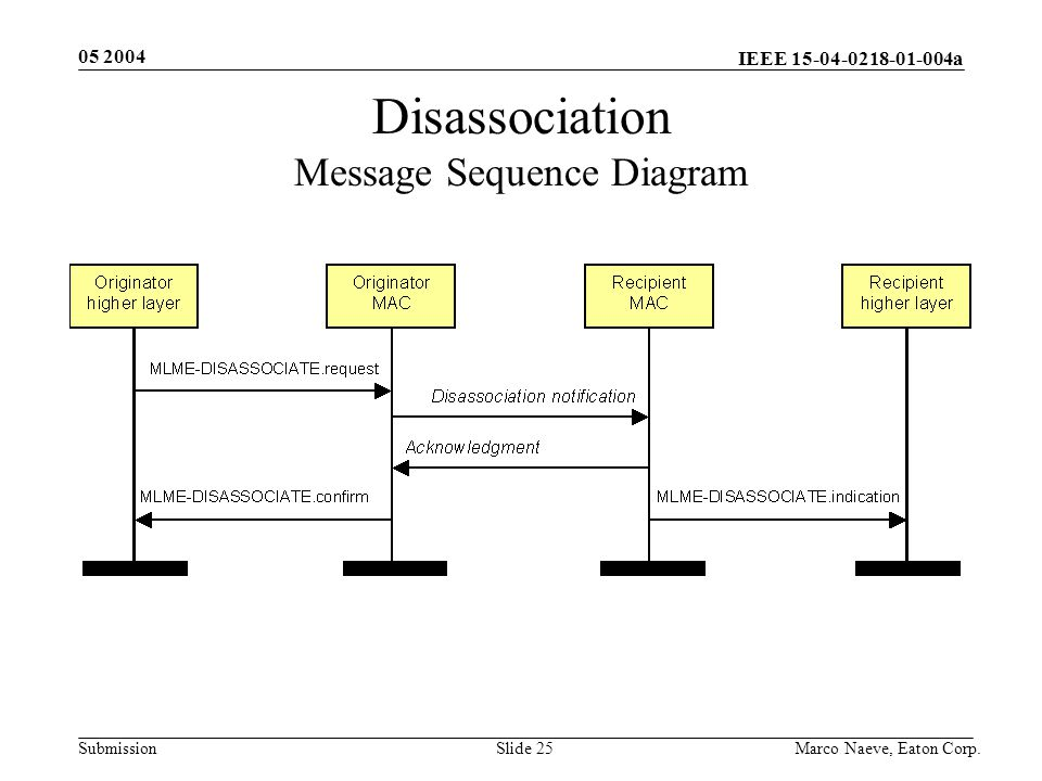 IEEE 15-04-0218-01-004a Submission 05 2004 Marco Naeve, Eaton Corp.Slide 25 Disassociation Message Sequence Diagram