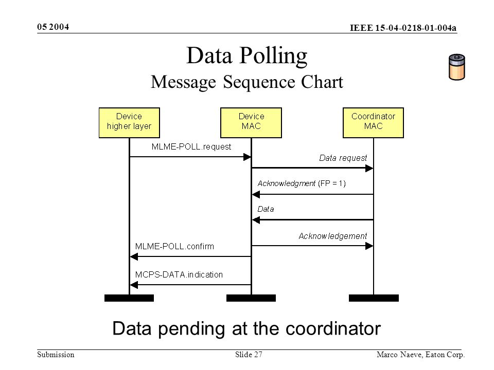 IEEE 15-04-0218-01-004a Submission 05 2004 Marco Naeve, Eaton Corp.Slide 27 Data Polling Message Sequence Chart Data pending at the coordinator