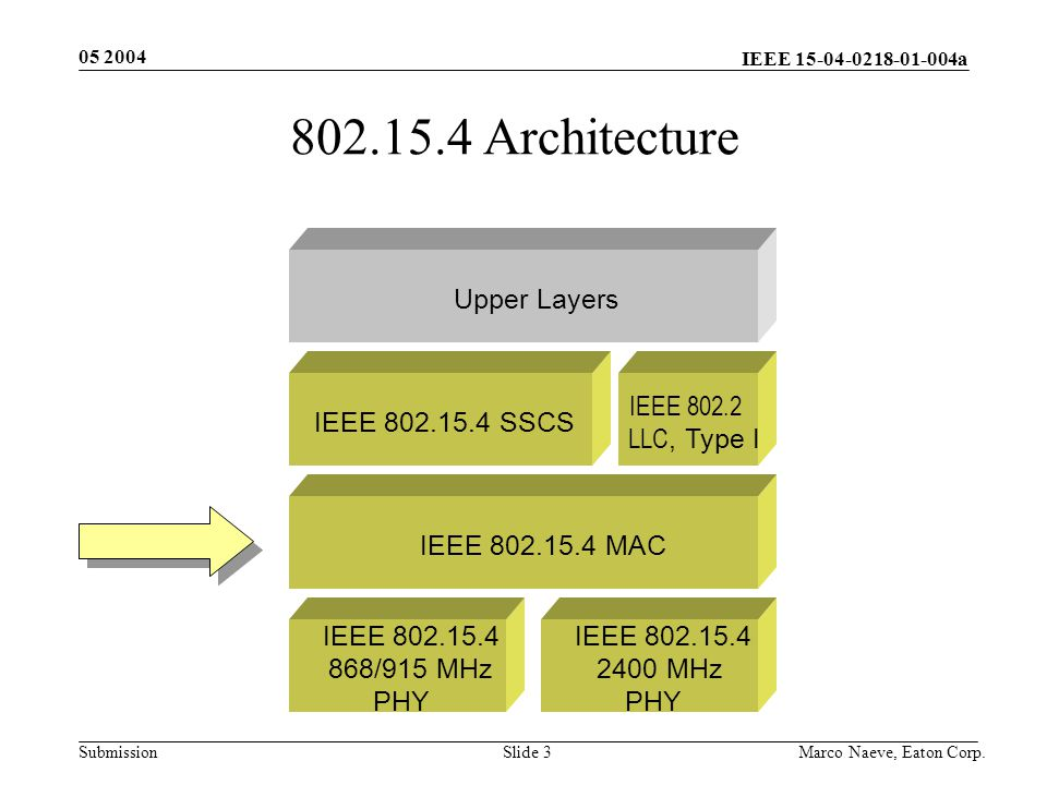 IEEE 15-04-0218-01-004a Submission 05 2004 Marco Naeve, Eaton Corp.Slide 3 IEEE 802.15.4 MAC Upper Layers IEEE 802.15.4 SSCS IEEE 802.2 LLC, Type I IEEE 802.15.4 2400 MHz PHY IEEE 802.15.4 868/915 MHz PHY 802.15.4 Architecture
