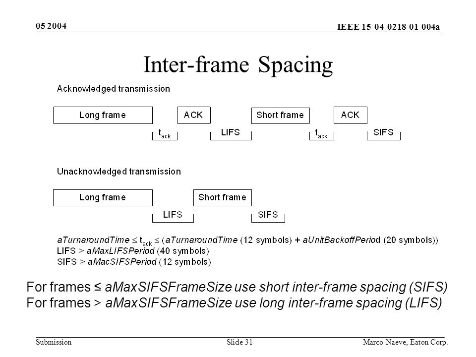 IEEE 15-04-0218-01-004a Submission 05 2004 Marco Naeve, Eaton Corp.Slide 31 Inter-frame Spacing For frames ≤ aMaxSIFSFrameSize use short inter-frame spacing (SIFS) For frames > aMaxSIFSFrameSize use long inter-frame spacing (LIFS)