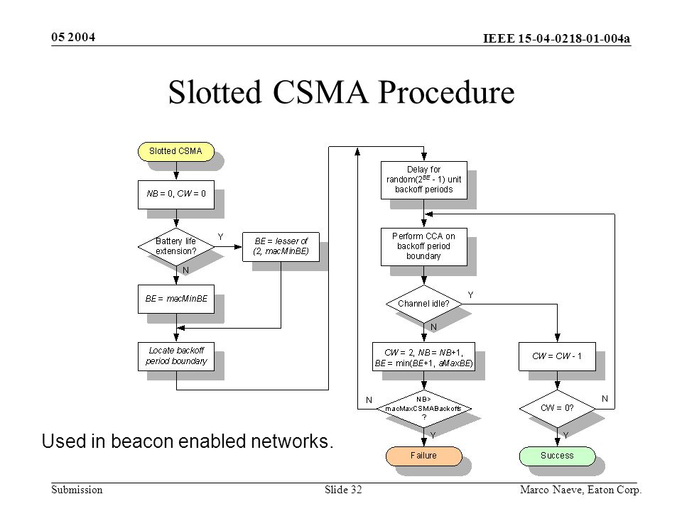 IEEE 15-04-0218-01-004a Submission 05 2004 Marco Naeve, Eaton Corp.Slide 32 Slotted CSMA Procedure Used in beacon enabled networks.