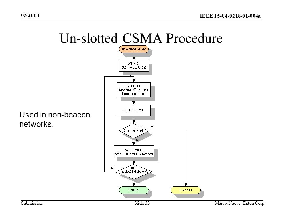 IEEE 15-04-0218-01-004a Submission 05 2004 Marco Naeve, Eaton Corp.Slide 33 Un-slotted CSMA Procedure Used in non-beacon networks.