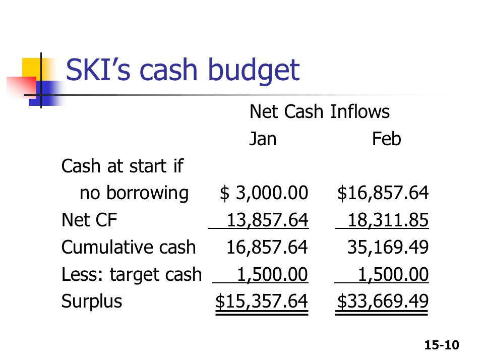 15-10 SKI's cash budget Net Cash Inflows Jan Feb Cash at start if no borrowing$ 3,000.00$16,857.64 Net CF 13,857.64 18,311.85 Cumulative cash 16,857.64 35,169.49 Less: target cash 1,500.00 1,500.00 Surplus$15,357.64$33,669.49