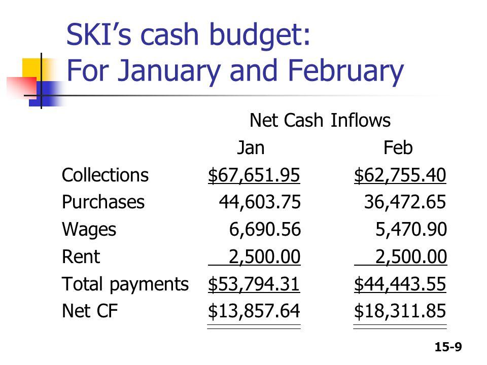 15-10 SKI's cash budget Net Cash Inflows Jan Feb Cash at start if no borrowing$ 3,000.00$16,857.64 Net CF 13,857.64 18,311.85 Cumulative cash 16,857.64 35,169.49 Less: target cash 1,500.00 1,500.00 Surplus$15,357.64$33,669.49