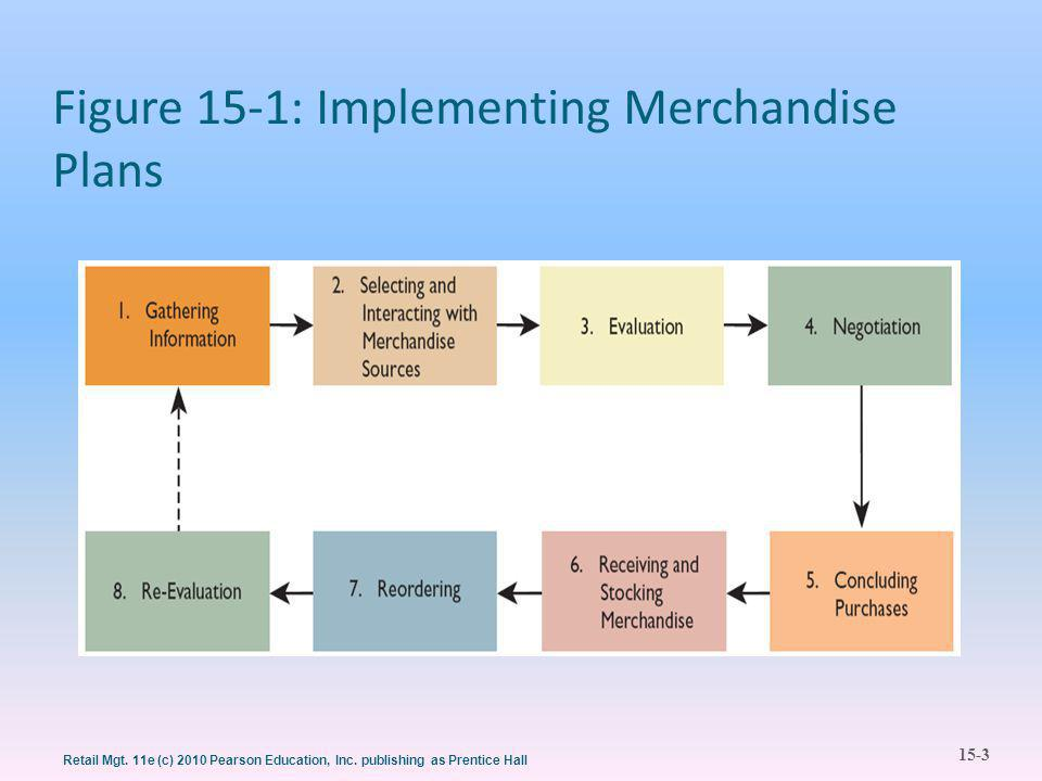 15-3 Retail Mgt. 11e (c) 2010 Pearson Education, Inc. publishing as Prentice Hall Figure 15-1: Implementing Merchandise Plans