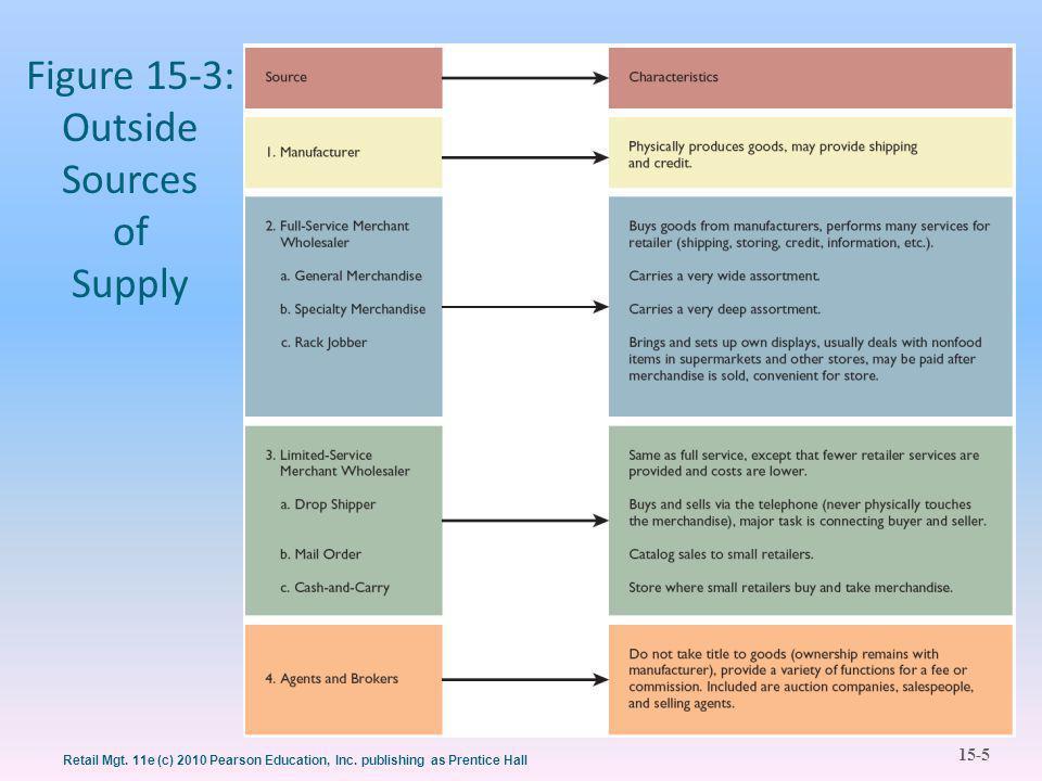 15-5 Retail Mgt. 11e (c) 2010 Pearson Education, Inc.