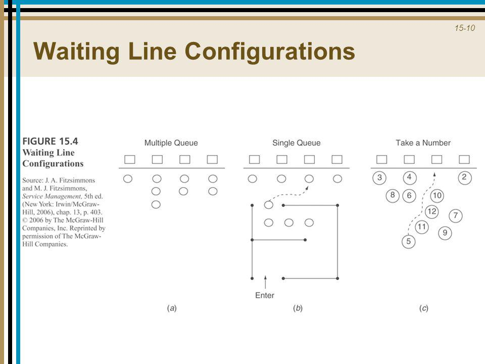 15-10 Waiting Line Configurations