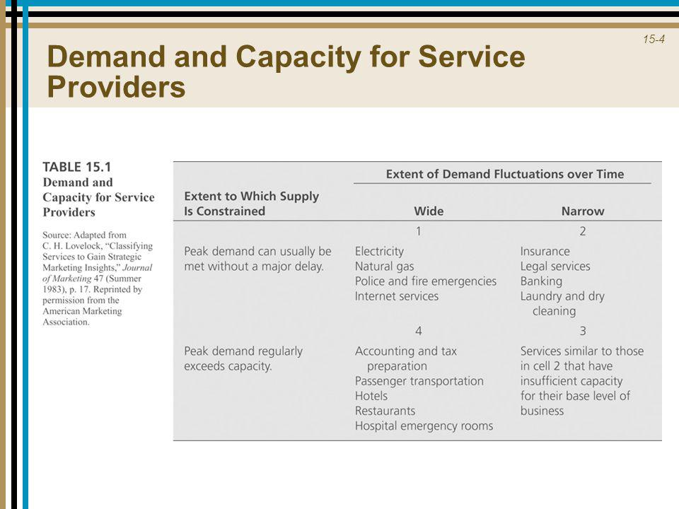 15-4 Demand and Capacity for Service Providers