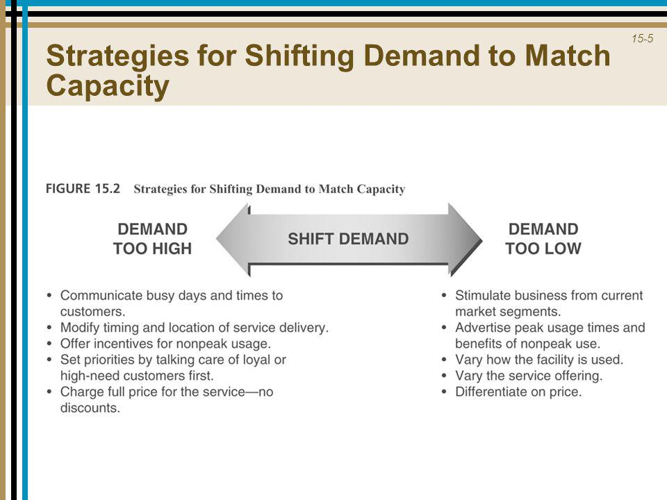 15-5 Strategies for Shifting Demand to Match Capacity