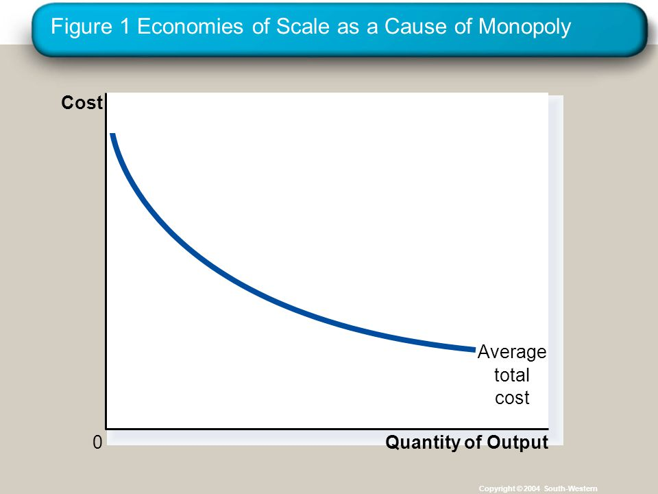 Figure 1 Economies of Scale as a Cause of Monopoly Copyright © 2004 South-Western Quantity of Output Average total cost 0 Cost