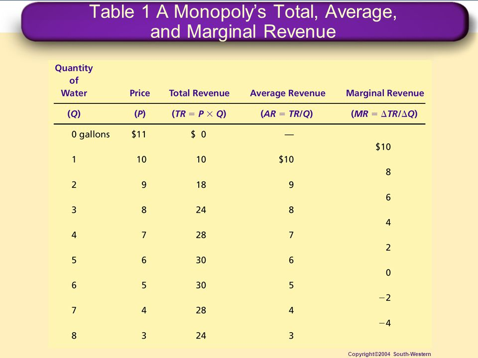 Table 1 A Monopoly's Total, Average, and Marginal Revenue Copyright©2004 South-Western