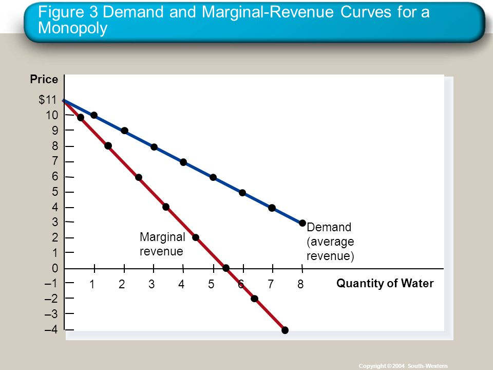 Figure 3 Demand and Marginal-Revenue Curves for a Monopoly Copyright © 2004 South-Western Quantity of Water Price $11 10 9 8 7 6 5 4 3 2 1 0 –1 –2 –3
