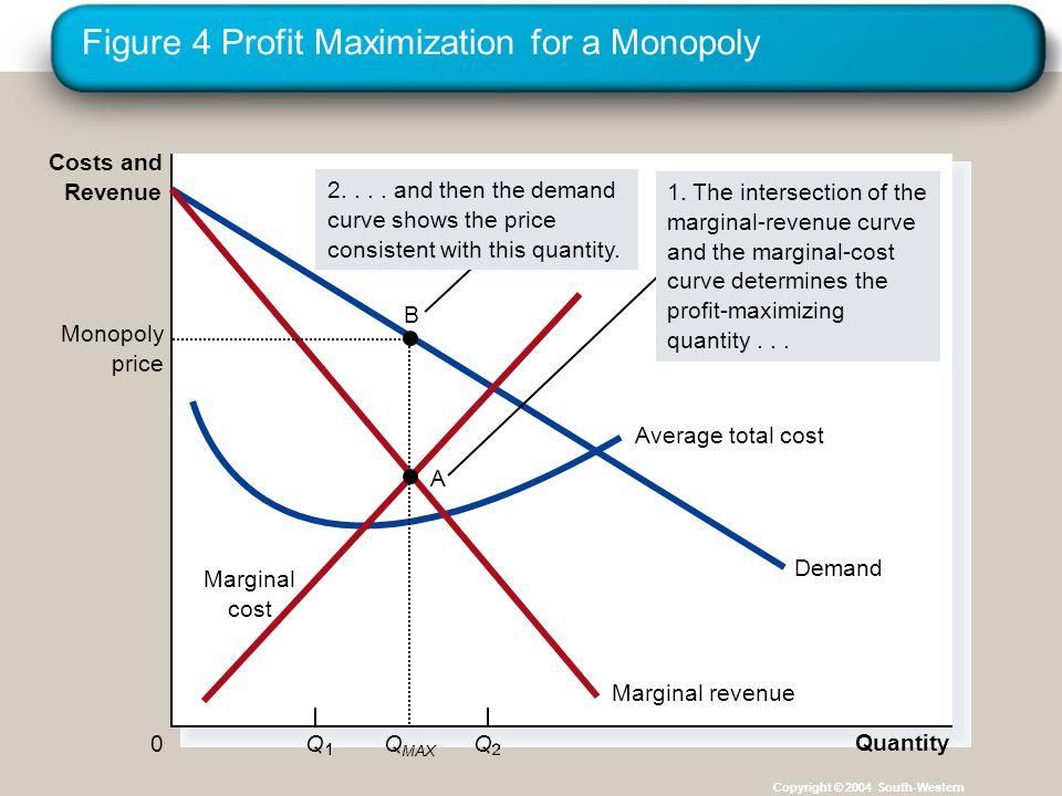 Figure 4 Profit Maximization for a Monopoly Copyright © 2004 South-Western Quantity QQ0 Costs and Revenue Demand Average total cost Marginal revenue Marginal cost Monopoly price Q MAX B 1.