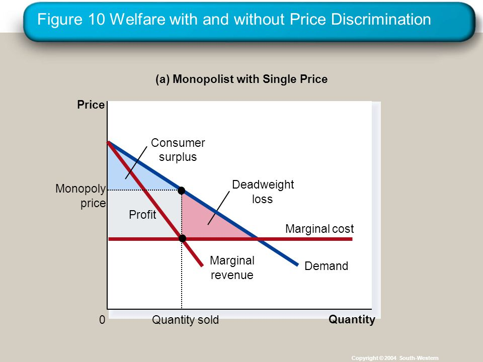 Figure 10 Welfare with and without Price Discrimination Copyright © 2004 South-Western Profit (a) Monopolist with Single Price Price 0 Quantity Deadweight loss Demand Marginal revenue Consumer surplus Quantity sold Monopoly price Marginal cost