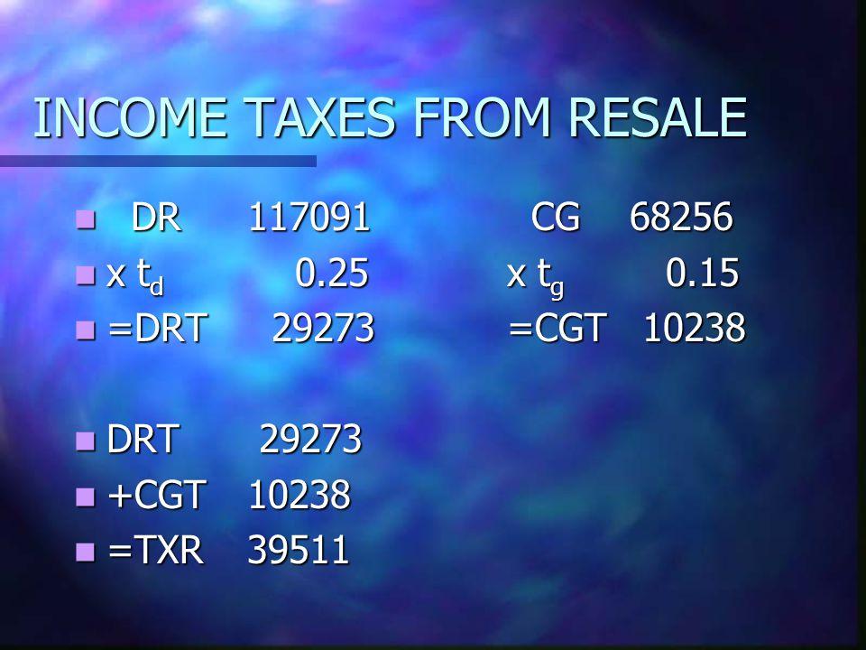 INCOME TAXES FROM RESALE DR117091 CG 68256 DR117091 CG 68256 x t d 0.25x t g 0.15 x t d 0.25x t g 0.15 =DRT 29273=CGT 10238 =DRT 29273=CGT 10238 DRT 29273 DRT 29273 +CGT10238 +CGT10238 =TXR39511 =TXR39511