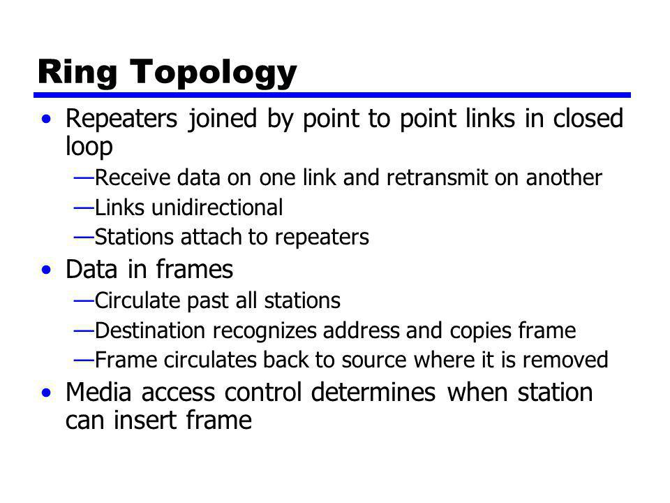 Ring Topology Repeaters joined by point to point links in closed loop —Receive data on one link and retransmit on another —Links unidirectional —Stations attach to repeaters Data in frames —Circulate past all stations —Destination recognizes address and copies frame —Frame circulates back to source where it is removed Media access control determines when station can insert frame