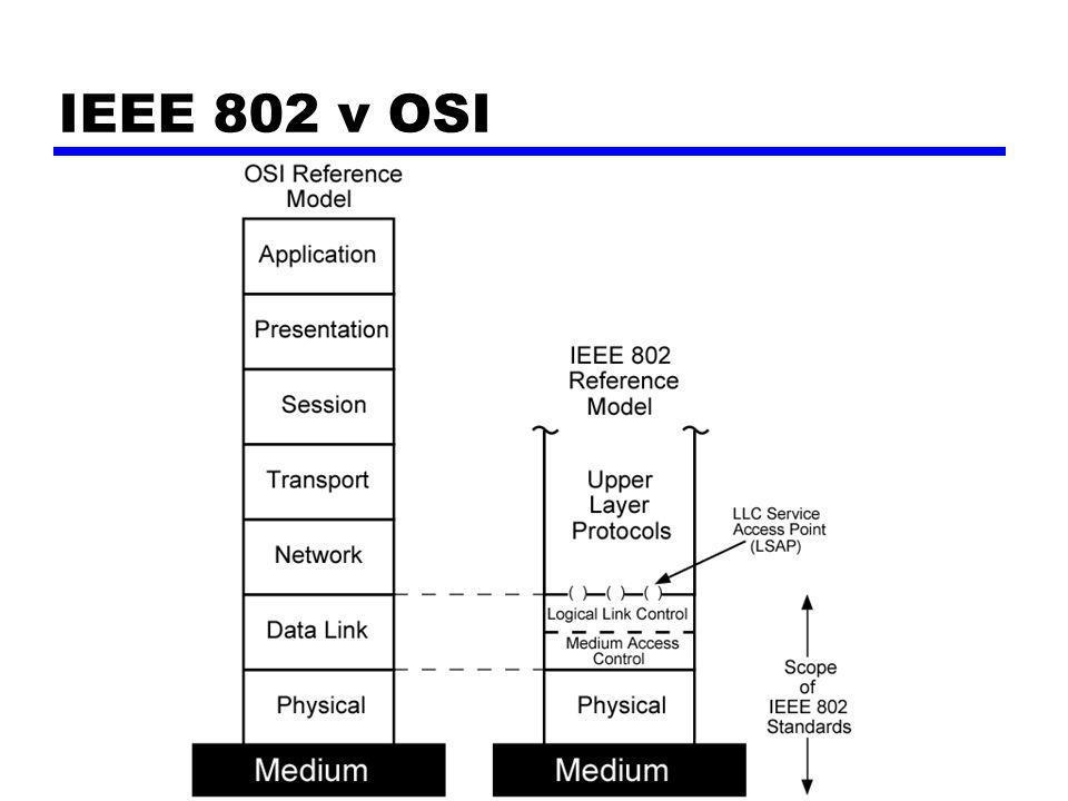 IEEE 802 v OSI