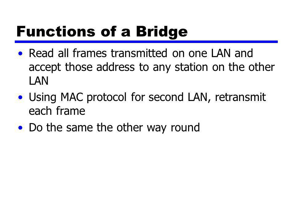 Functions of a Bridge Read all frames transmitted on one LAN and accept those address to any station on the other LAN Using MAC protocol for second LA